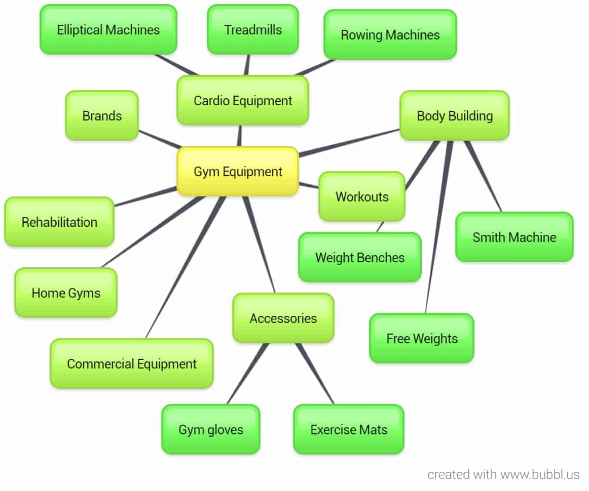 Gym Equipment Mind Mapped
