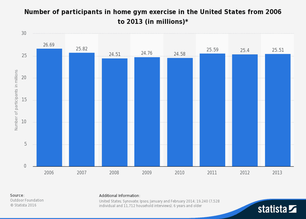 Home Gym Use Stats