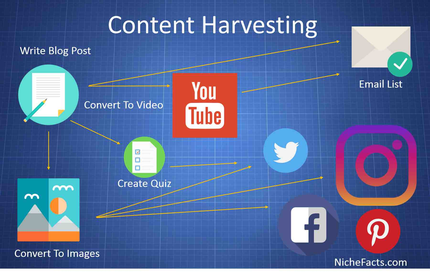 Content Harvesting NicheFacts Example
