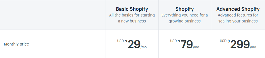 Shopify Pricing Setup and Open Your Online Store Today – Free Trial