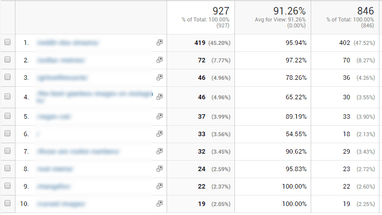 landing page traffic stats for niche site