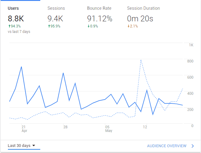 niche site analytics example