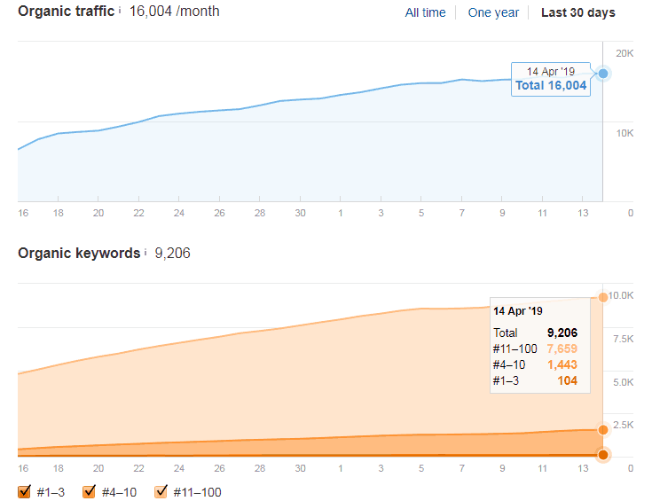organic keyword growth on niche money site