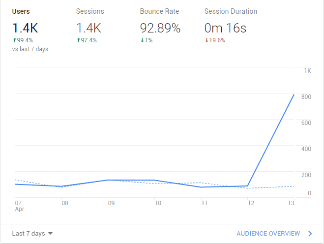 traffic increase on niche site