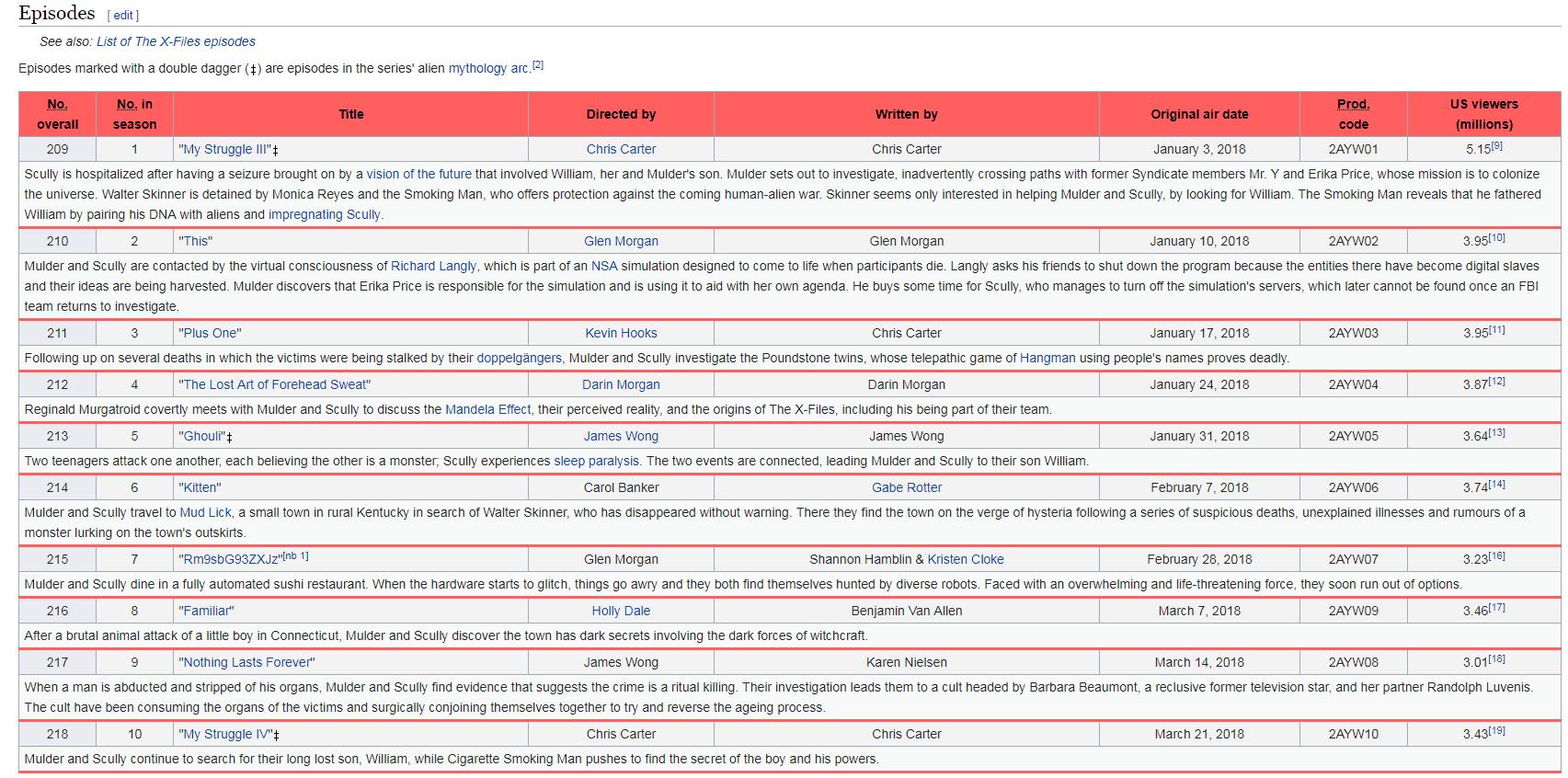 wikipedia episode guides