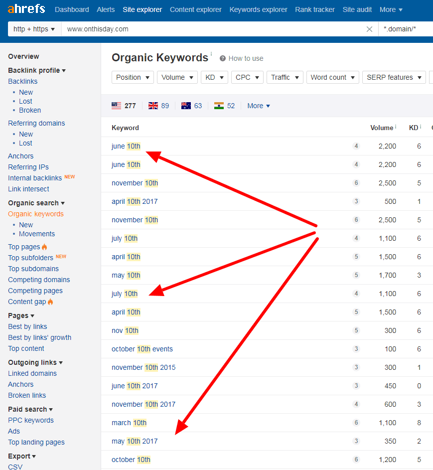 Organic keywords for www onthisday com