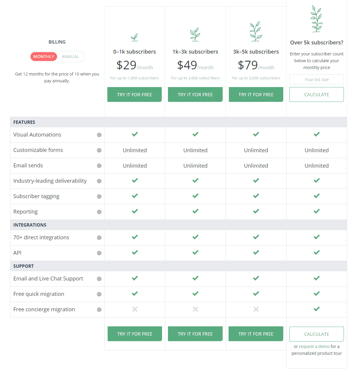 Plans Pricing - ConvertKit