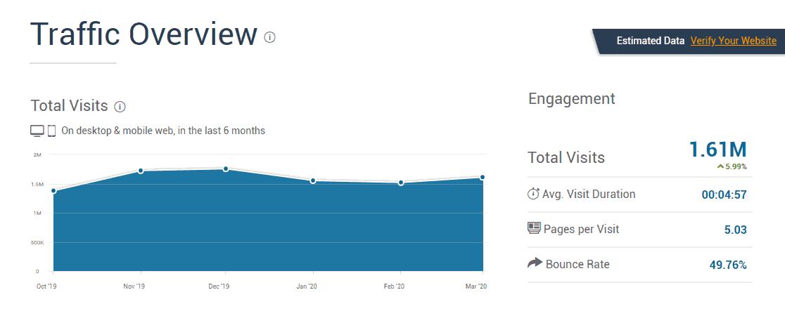 Wimp com Analytics - Market Share Stats Traffic Ranking (1)