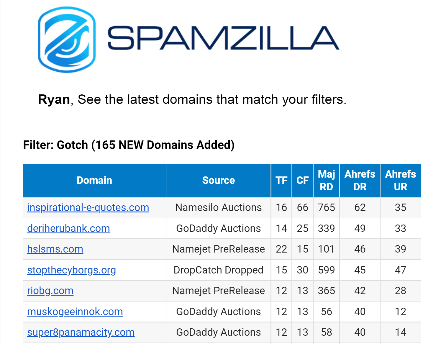spamzilla daily email